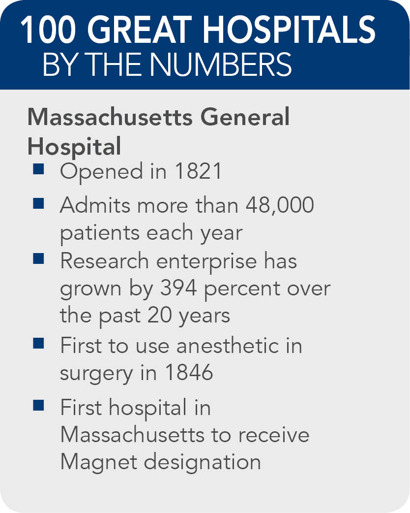 Massachusetts-General-Hospital -facts