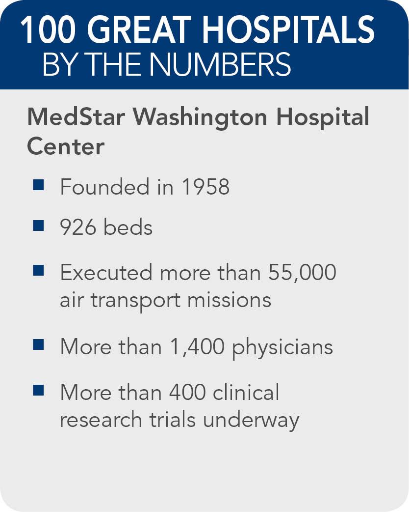 MedStar-Washington-Hospital-Center-facts