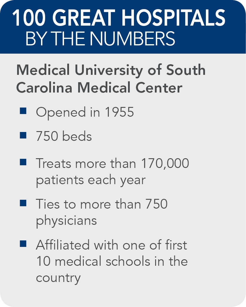 Medical University of South Carolina Medical Center  facts