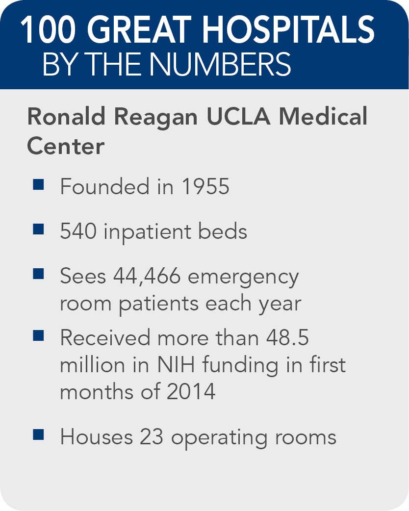 Ronald-Reagan-UCLA-Medical-Center-facts