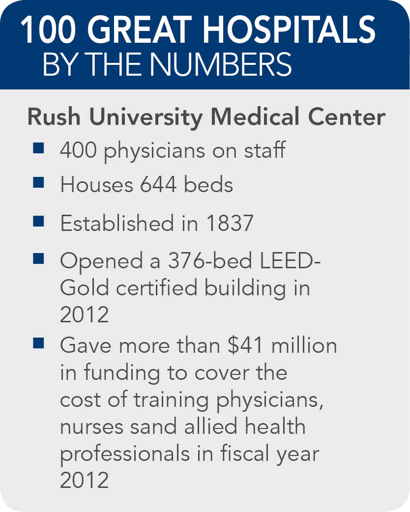 Rush University Medical Center facts