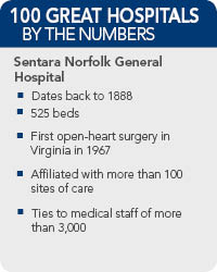 Sentara-Norfolk-General-Facts