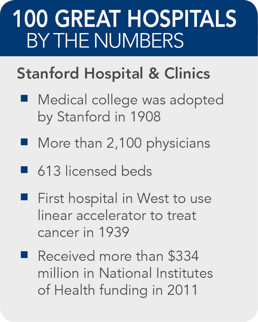 Stanford-Hospital-Clinics-facts
