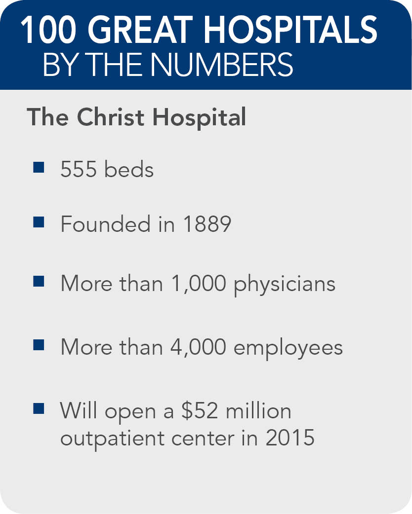 The-Christ-Hospital-facts