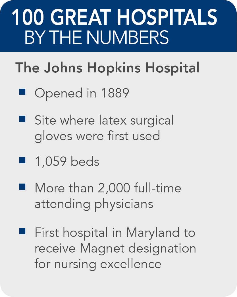 How Many Beds At Johns Hopkins Hospital