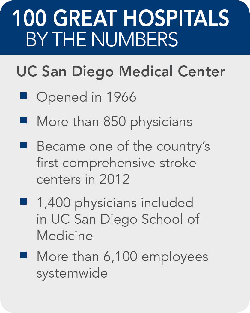 UC-San-Diego-Medical-Center-facts