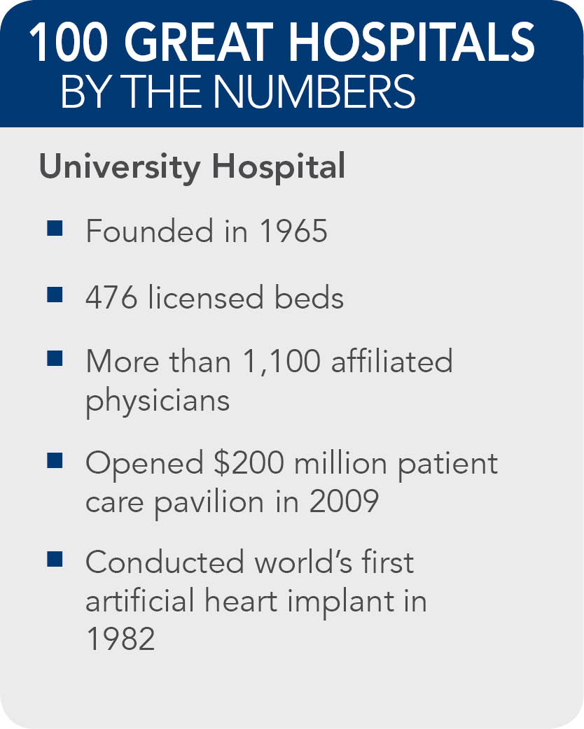 University-Hopsital-facts