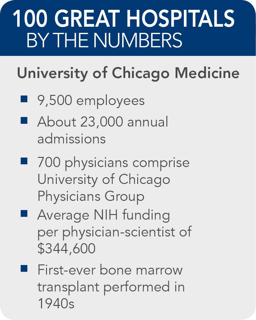 University-of-Chicago--Medicine-facts
