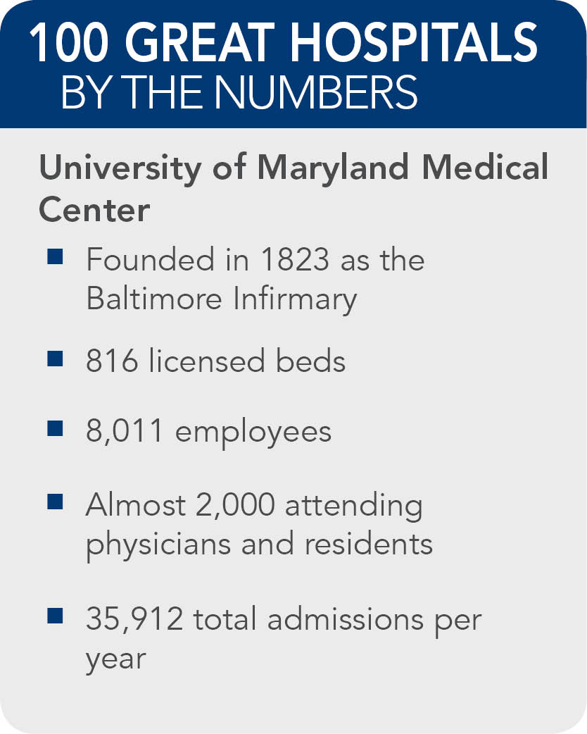 University-of-Maryland-Medical-Center-facts