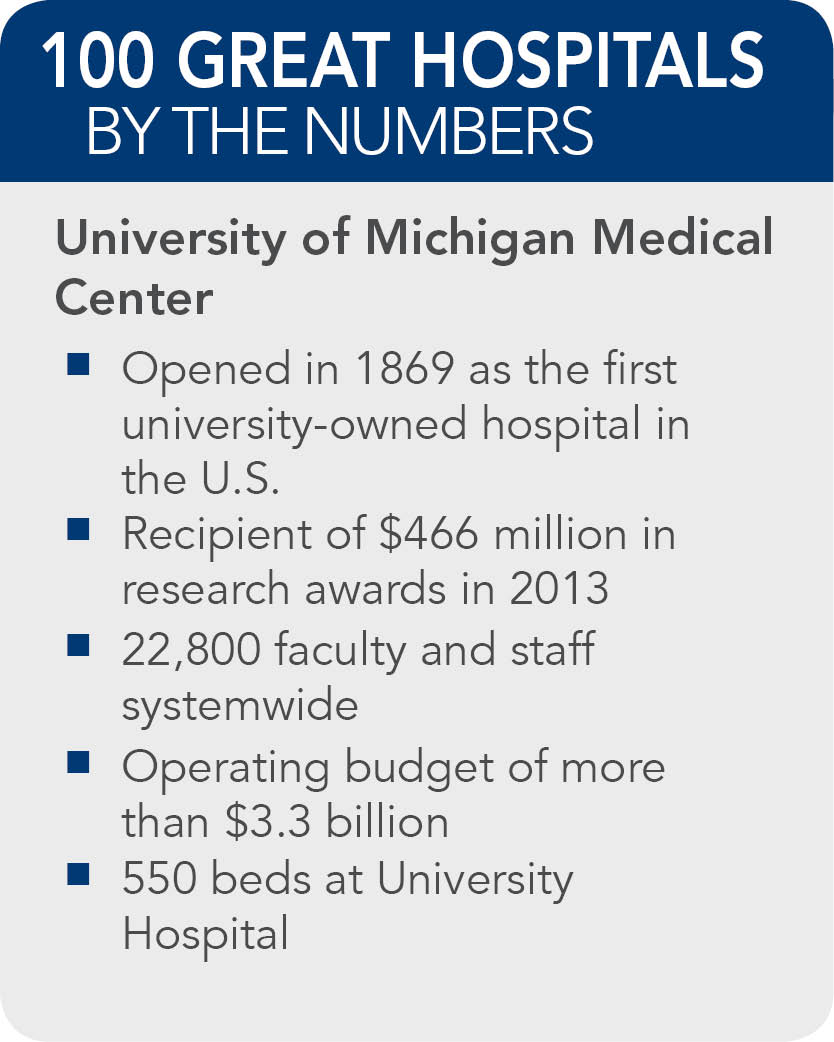 University-of-Michigan-Hospitals-and-Health-Centers-facts