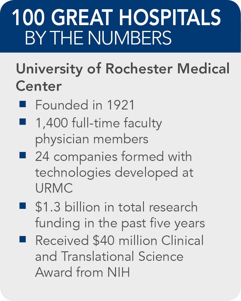 University-of-Rochester-Medical-Center--fact