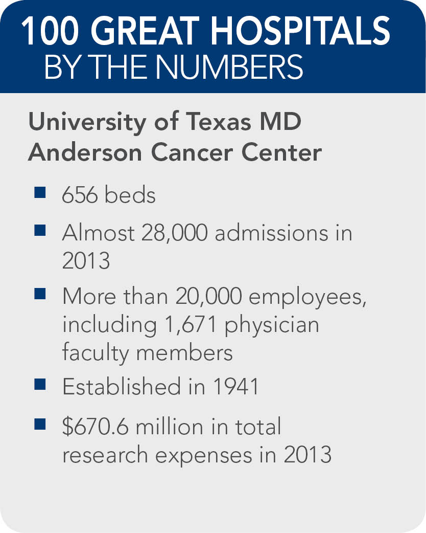 University-of-Texas-MD-Anderson-Cancer-Center-fact