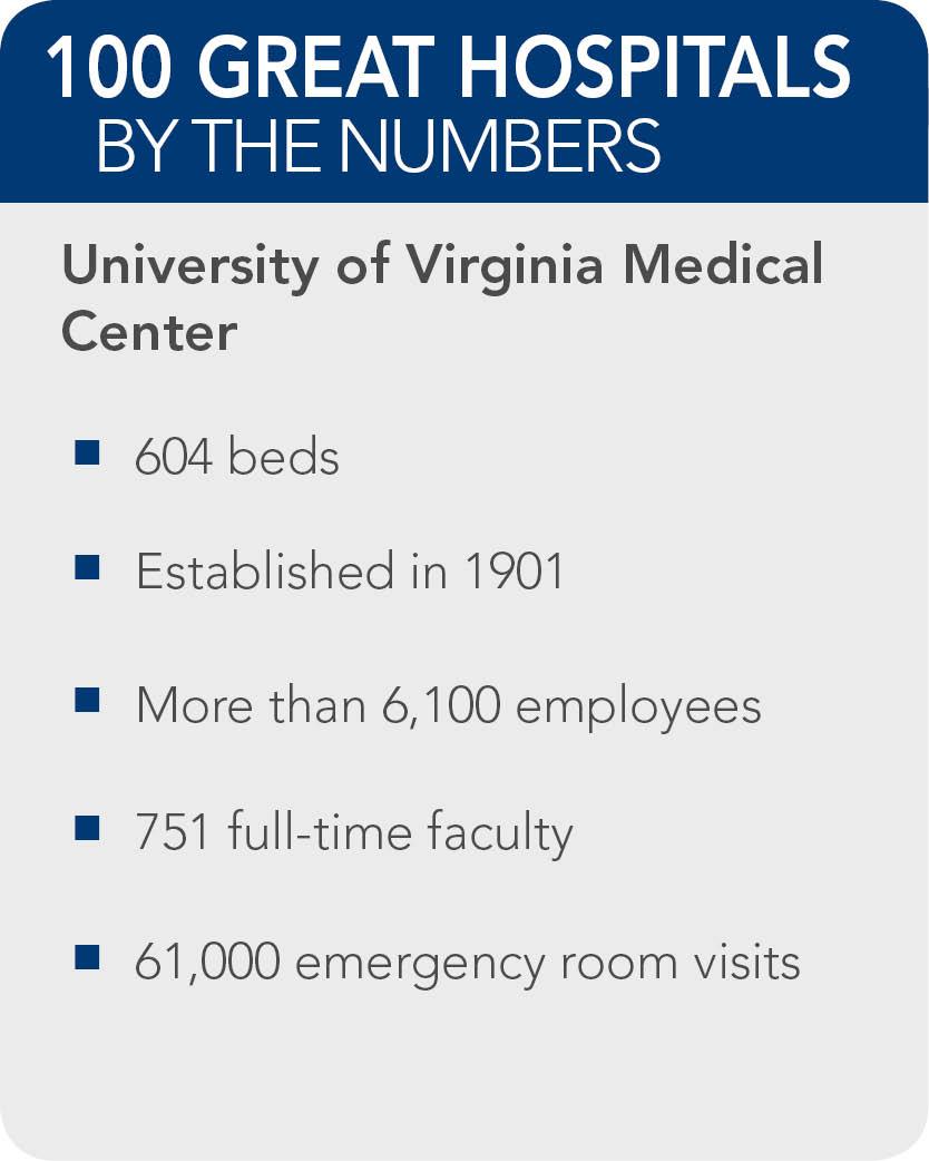 University-of-Virginia-Medical-Center-fact