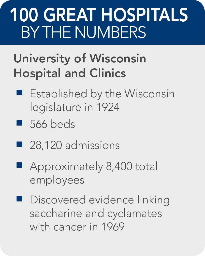 University-of-Wisconsin-Hospital-and-Clinics-facts