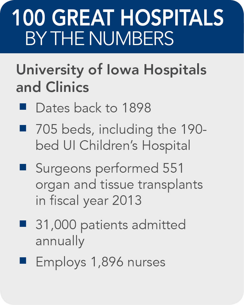 University of Iowa Hospitals and Clinics facts