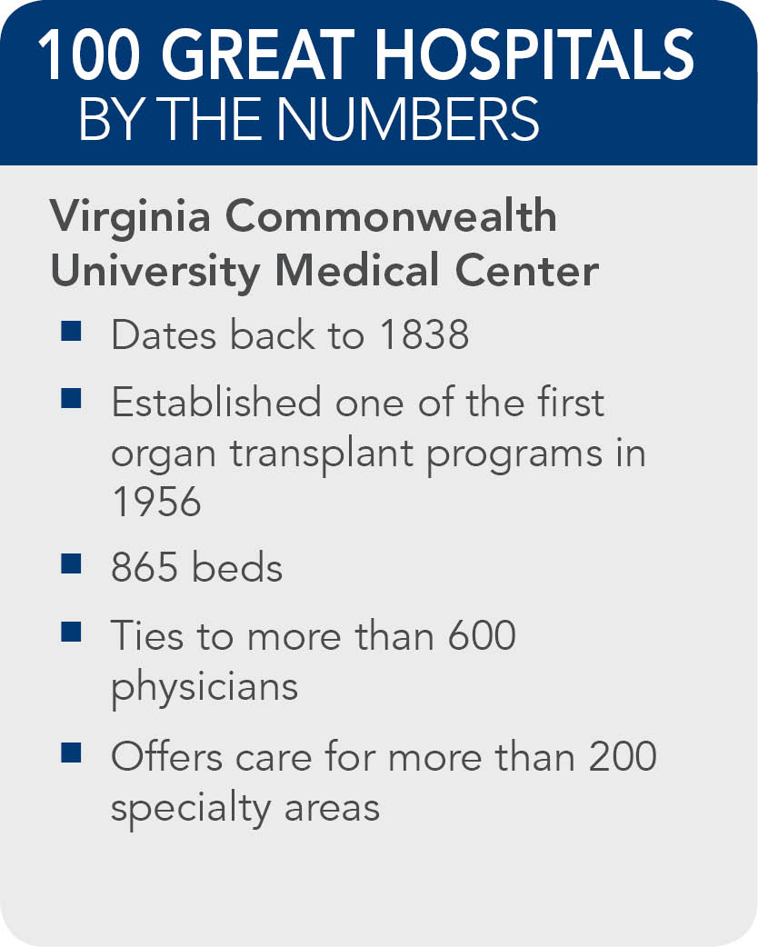 Virginia-Commonwealth-University-Medical-Center--facts