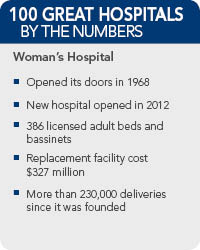 Womens Hospitals Facts