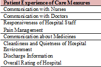 patient experience VBP measures