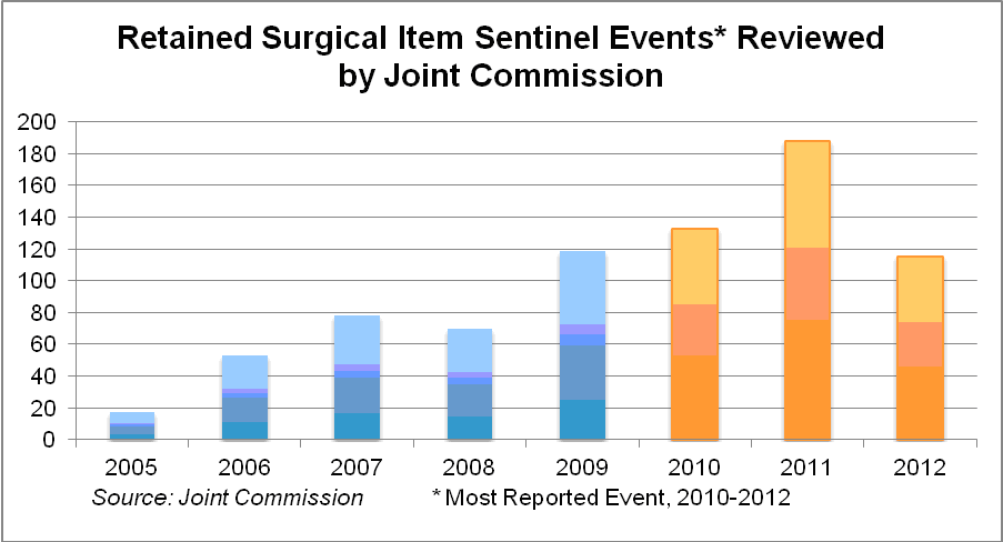 The High Cost Of Inaction Retained Surgical Sponges Are